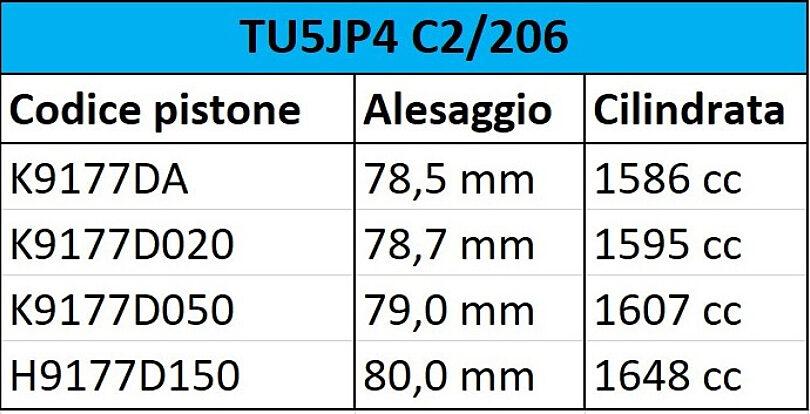 Tabella alesaggi cilindrata TU5 JP4