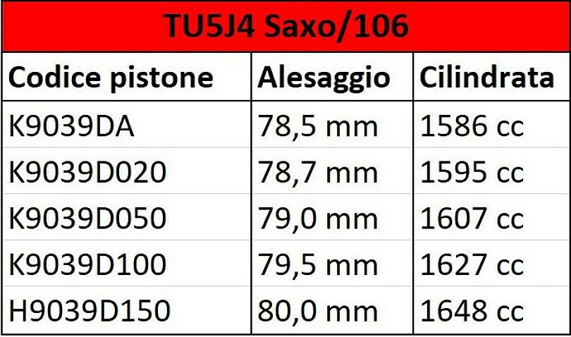 Tabella alesaggi e cilindrata TU5 J4