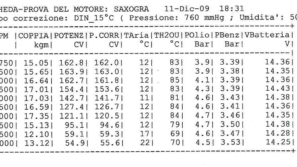 Merc motore Dati 163