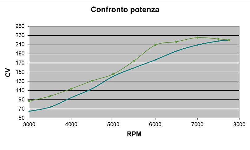 Grafico confronto curve di potenza TU5 J4 1800 vs XU10j4 RS 2050