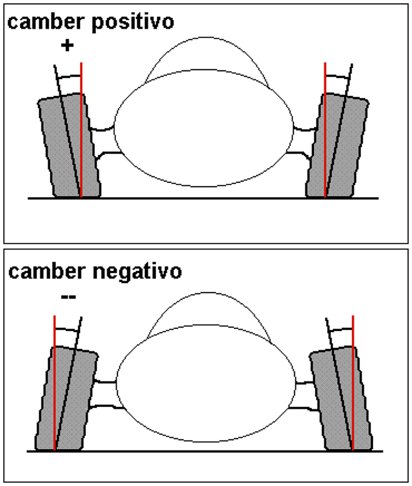 Camber 2
