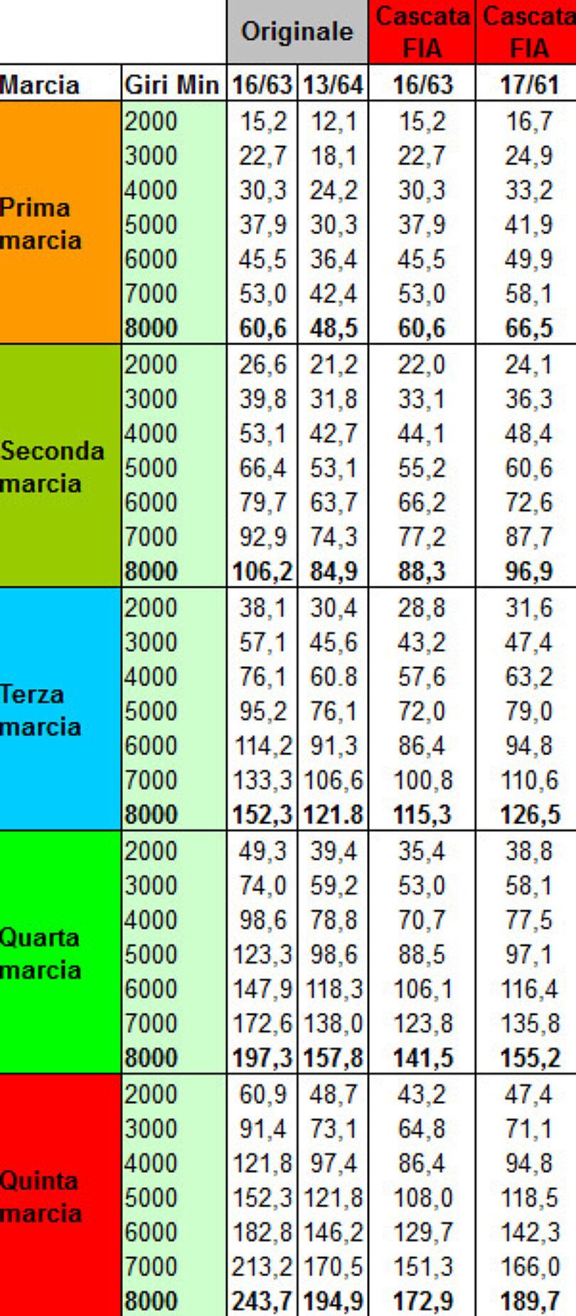 Cambio ma04