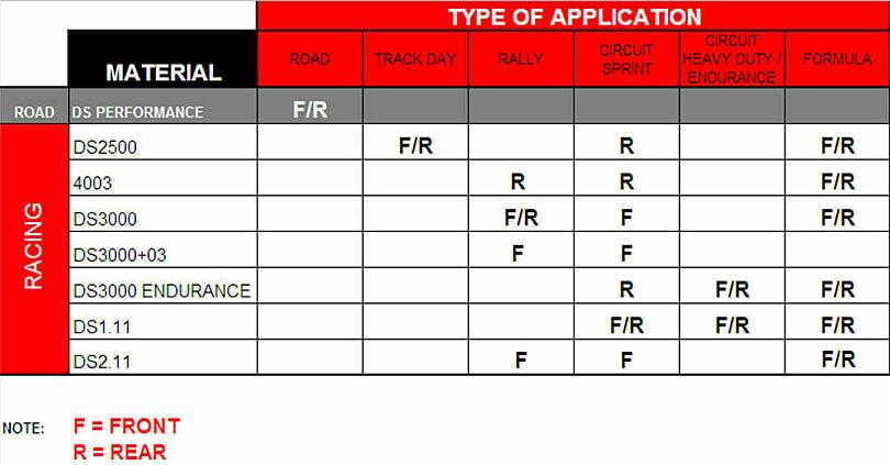 FERODO Car Racing Material Applications table