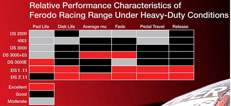 FERODO Car Racing Material features