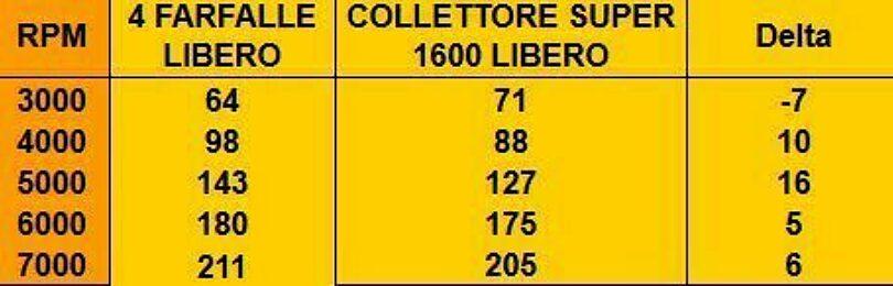 Test collettore 206 Super 1600 1
