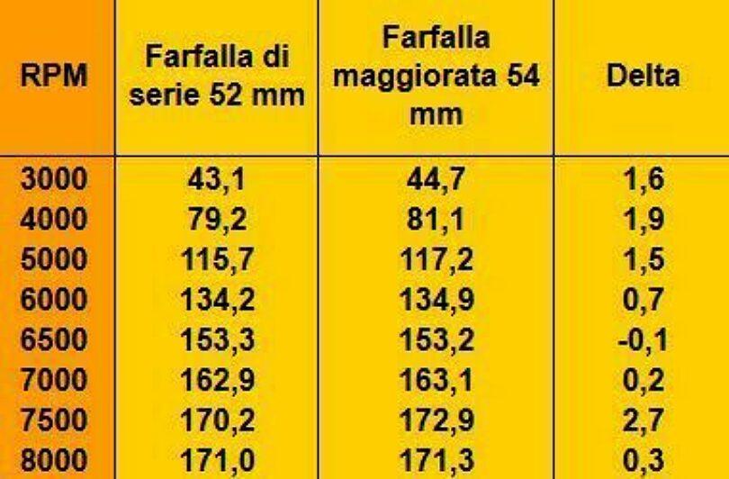 Tabella 54mm 01