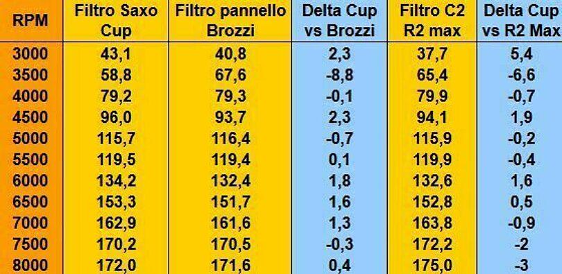 Tabella cup01